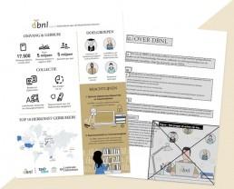 DBNL_beleidsplan_freelance_vormgever_infographic_WCAG2-1 digitoegankelijk