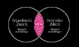 Wat doet een freelance ux designer?